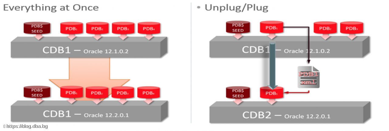 Oracle Database Migration from non-cdb to pdb - components issue