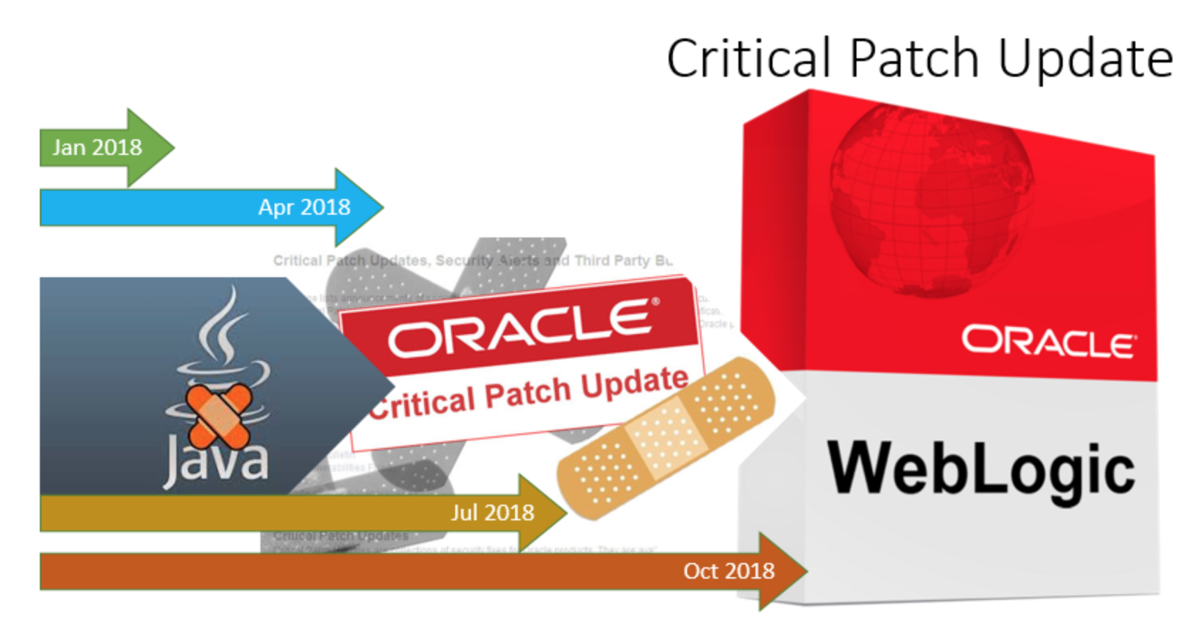 Oracle Weblogic 12.2.1.4 - WLS PATCH SET UPDATE 12.2.1.4.191220 fix Coherence Exception (Wrapped) null