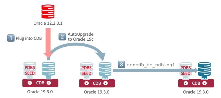 Migrate Oracle 12c non-cdb to pdb in Oracle 19c