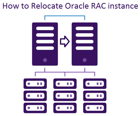 How to Relocate Oracle RAC instance ( Full RAC with two active instances )